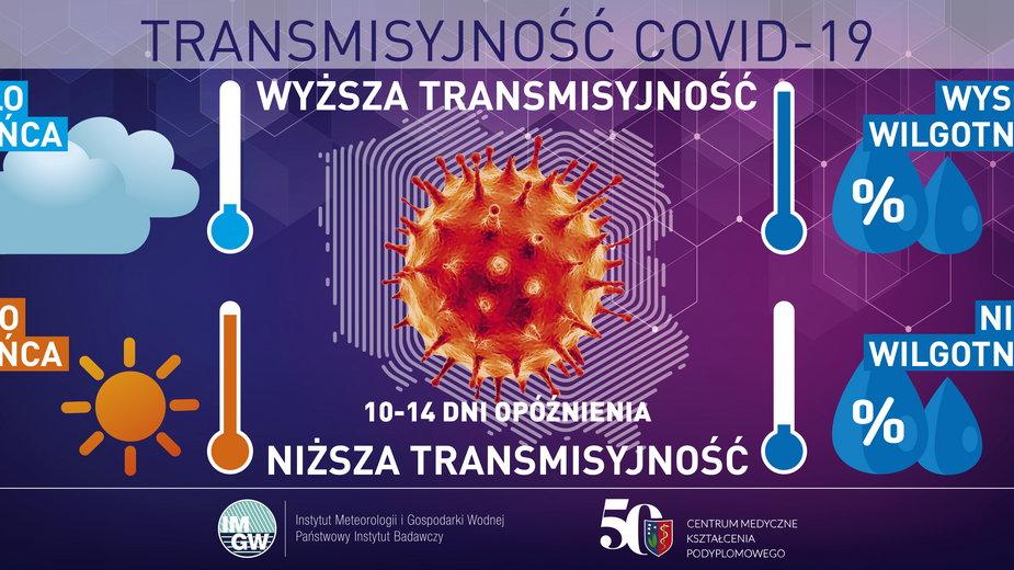 Koronawirus. Pogoda w Polsce a pandemia. IMGW zbadało zależność