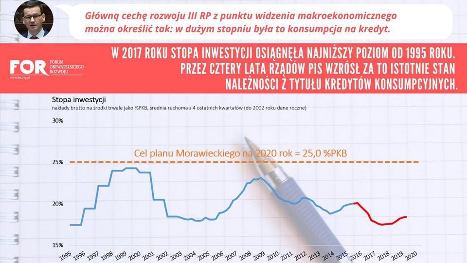 Stopa inwestycji w Polsce. W 2017 roku najgorszy wynik od roku 1995