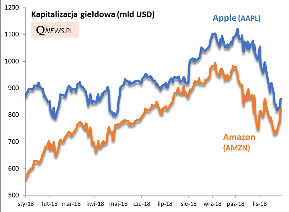 Kapitalizacja giełdowa Apple i Amazon