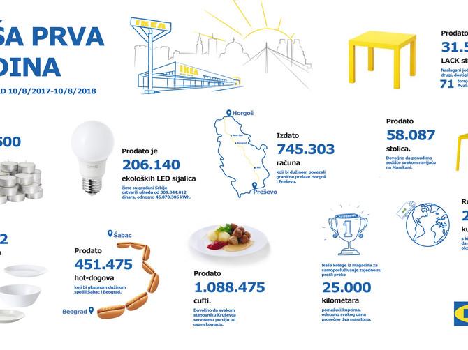 IKEA - Naša prva godina