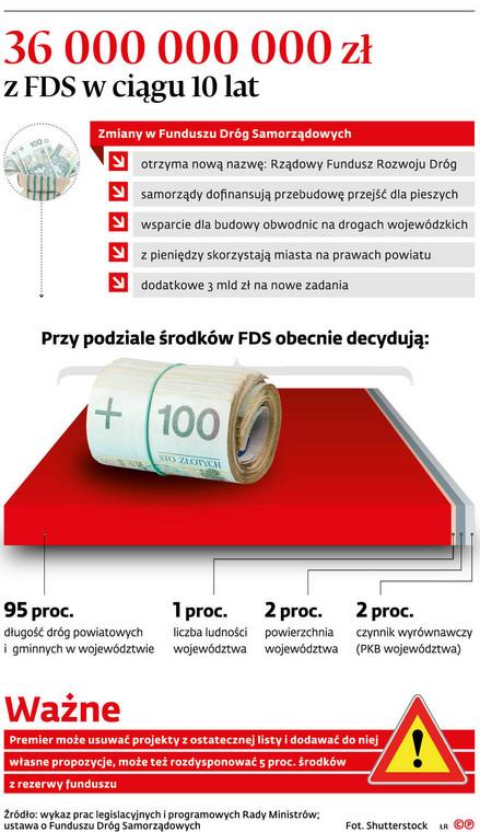 36 000 000 000 zł z FSD w ciągu 10 lat