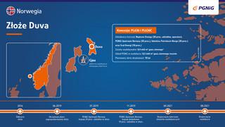 PGNiG uruchomiło wydobycie ze złoża Duva na Morzu Północnym