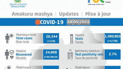 Coronavirus - Rwanda : mise � jour COVID-19 (18 mai 2021)