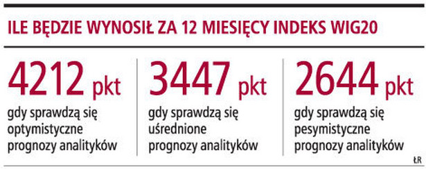 Ile będzie wynosił za 12 miesięcy indeks WIG20