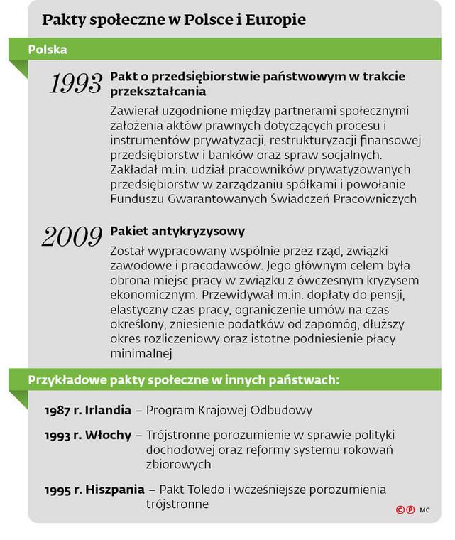 Pakty społeczne w Polsce i Europie