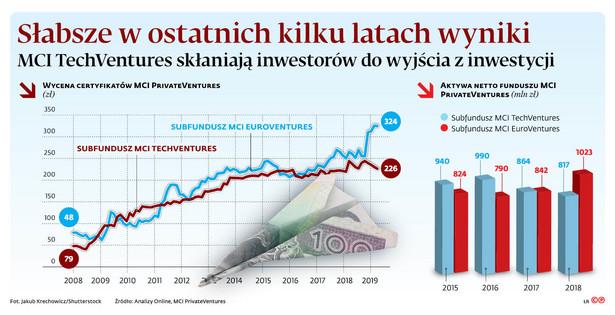 Słabsze w ostatnich kilku latach wyniki MCI TechVentures skłaniają inwestorów do wyjścia z inwestycji
