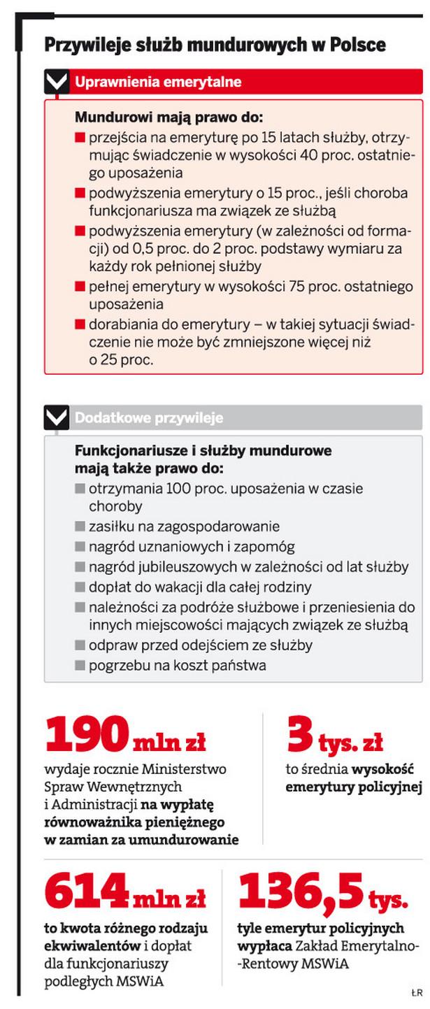 Przywileje służb mundurowych w Polsce