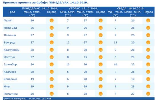 Narednih dana letnje temperature u našoj zemlji