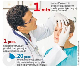 Medycyna estetyczna w Polsce: ekspresowy botoks u stomatologa