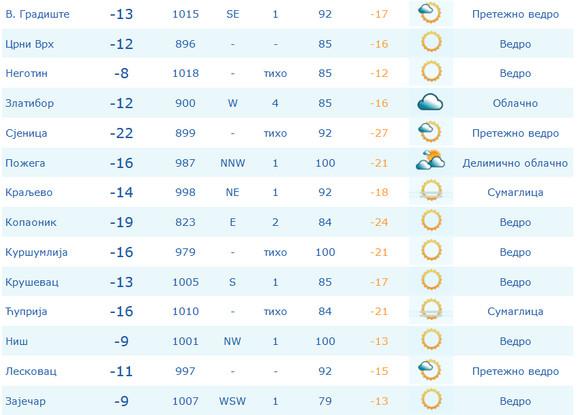 Temperature u Srbiji, jutros u 8 časova
