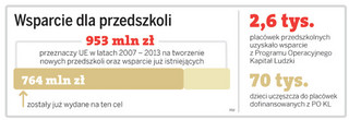 Dodatkowe 248 mln zł z UE dla samorządów na utrzymanie przedszkoli