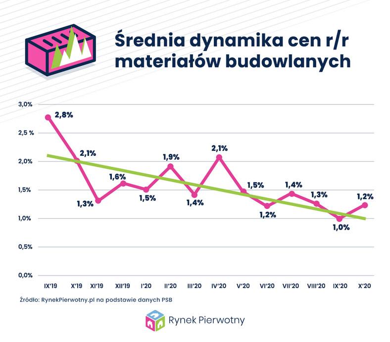 Średnia dynamika cen materiałów budowlanych