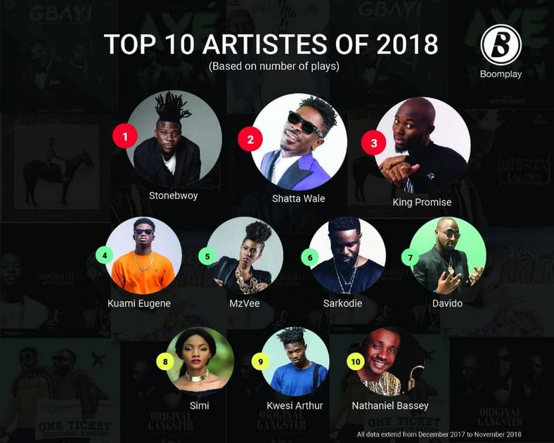 Top 10 Artistes of 2018