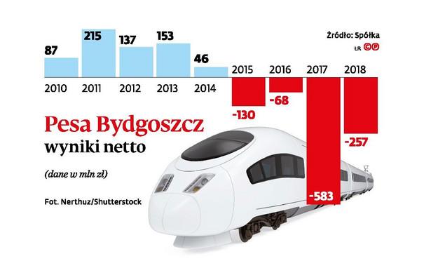 Pesa Bydgoszcz wyniki netto