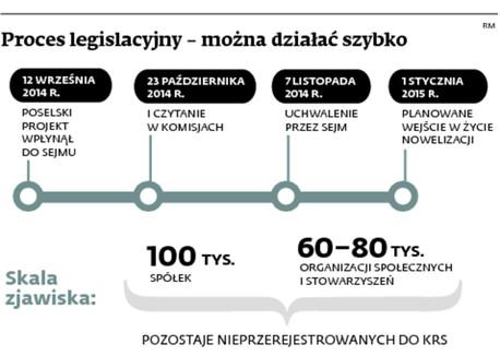 Proces legislacyjny – można działać szybko