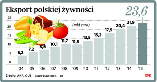 Eksport polskiej żywności