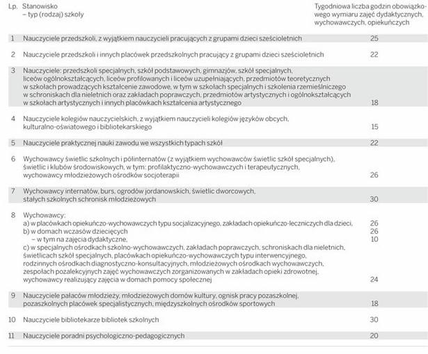 Wymiar obowiązkowych zajęć dydaktycznych, wychowawczych i opiekuńczych