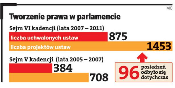Tworzenie prawa w parlamencie
