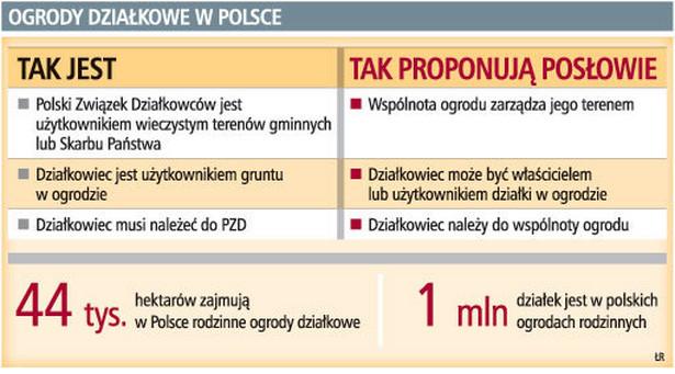 Ogrody działkowe w Polsce
