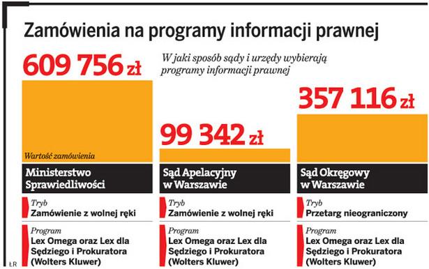 Zamówienia na programy informacji prawnej