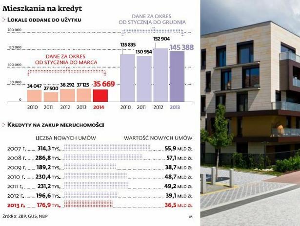 Mieszkania na kredyt