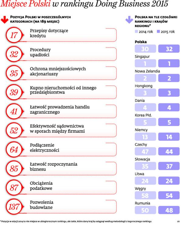 Miejsce Polski w rankingu Doing Business 2015