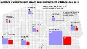 Mediacja w wojewódzkich sądach administracyjnych w latach 2004-2012