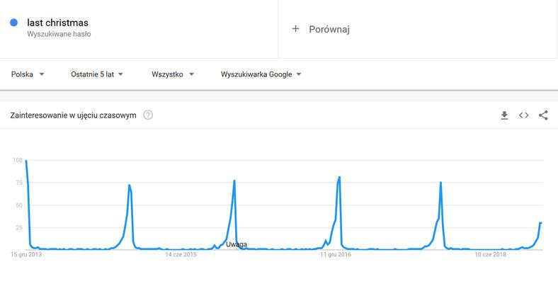 "Wykres Google Trends dla piosenki ""Last Christmas"" fot. Google"