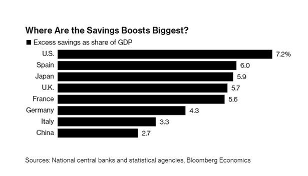Dodatkowe oszczędności jako udział PKB