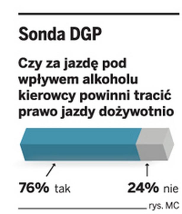 Sonda DGP
