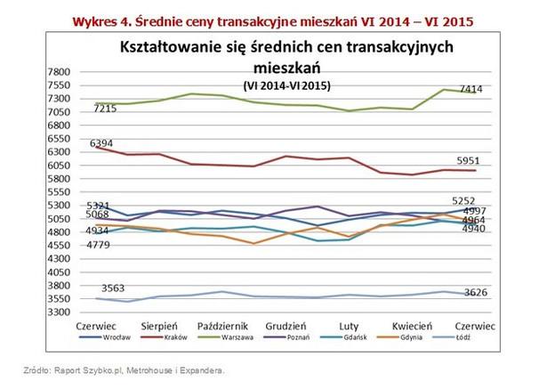 Po wzrostach cen kupowanych mieszkań w Łodzi, tym razem nabywcy gustowali w tańszych lokalach. Za mkw. płacili 3 626 zł, czyli 1,8% mniej niż w poprzednim notowaniu. W Łodzi nabywamy też statystycznie najmniejsze nieruchomości. Średni zakup to 50 mkw. To i tak jednak o kilka metrów więcej niż kilka lat temu, kiedy ciężko było przekroczyć barierę 50 mkw. W trzech kolejnych miastach zmiany cen nie przekroczyły 1%. W Poznaniu koszty są już niższe niż 5 000 zł – ostatnio taki poziom odnotowywaliśmy wiosną 2014 r. O 0,7% taniej jest także w Warszawie, choć 7 414 zł to nadal wartość, która wydaje się dość wysoka jak na ceny, do których przywykliśmy w ostatnich kilku miesiącach. Przypomnijmy, że na początku roku średnia ledwo co przekraczała 7 000 zł za mkw. Obniżki nie ominęły też Krakowa. Osoby nabywające nieruchomości w stolicy Małopolski ponosiły wydatki rzędu 5 800 – 5 900 zł za mkw. We Wrocławiu, gdzie nabywane są największe metraże mieszkań (średnio 60 mkw.) kupowaliśmy w ostatnich tygodniach nieco droższe lokale. Znalazło to swoje odzwierciedlenie w nieznacznym wzroście cen transakcyjnych. Obecnie za mkw. mieszkania płacimy 5 252 zł.
