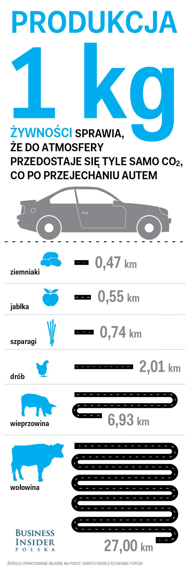 Produkcja żywności a emisja CO2 podczas jazdy samochodem