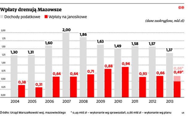 Wpłaty drenują Mazowsze