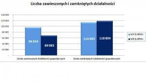 Liczba zawieszonych firm