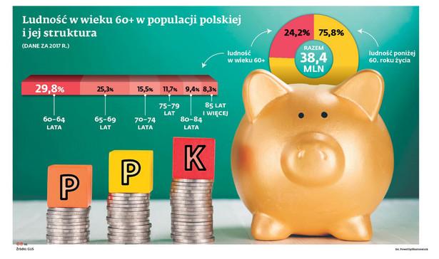 Ludność w wieku 60+ w populacji polskiej i jej struktura