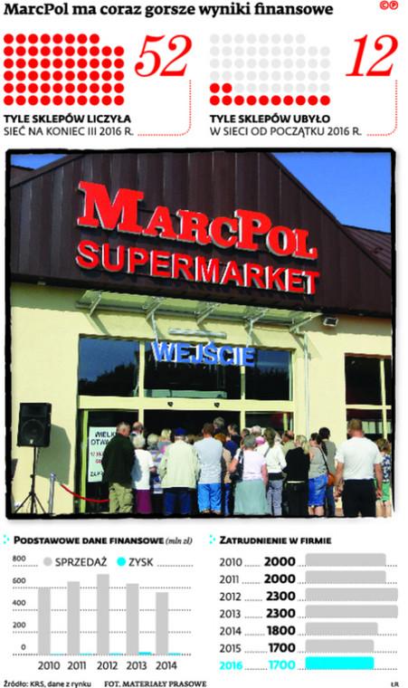 MarcPol ma coraz gorsze wyniki finansowe