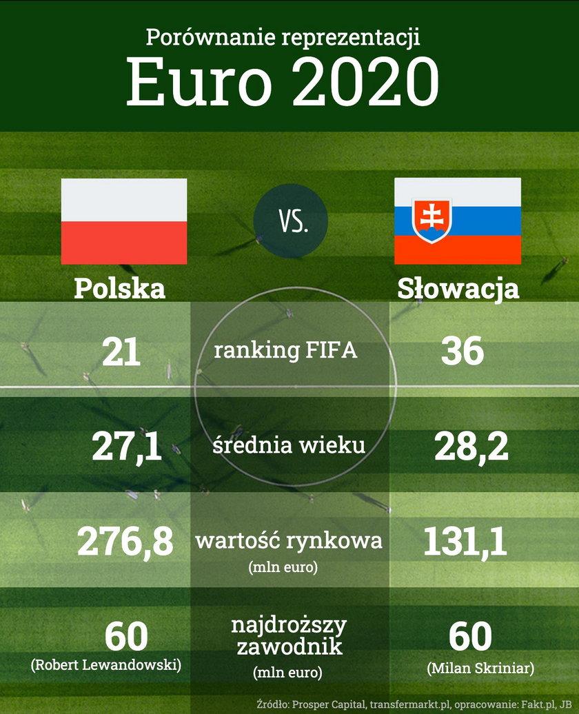 Polska- Słowacja na Euro 2020