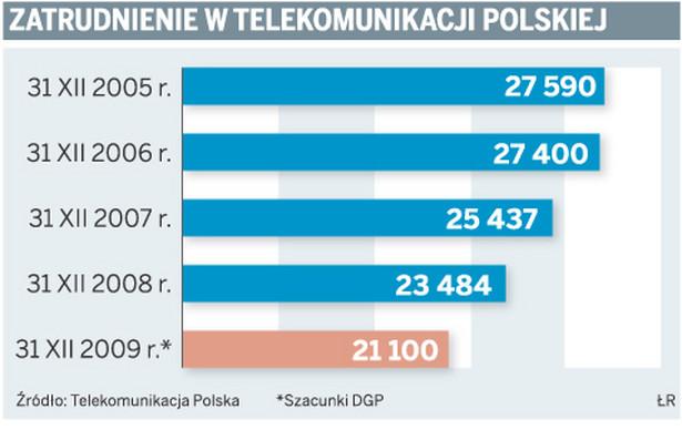 Zatrudnienie w Telekomunikacji Polskiej