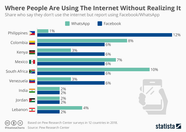Countries Where People Are Using The Internet Without Realising It [Statista]