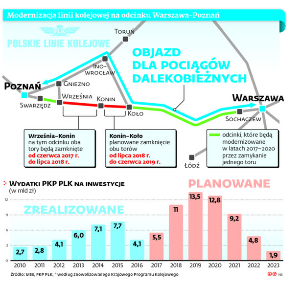 Modernizacja linii kolejowej na odcinku Warszawa-Poznań