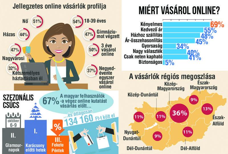 5ea199509e Jellegzetes online vásárlók profilja. – Valóban egyre többen ...