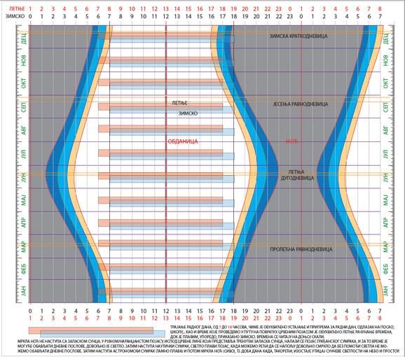 Grafikon letnjeg i zimskog računanja vremena