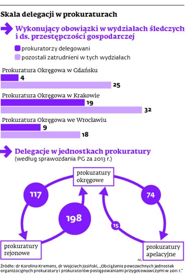 Skala delegacji w prokuraturach