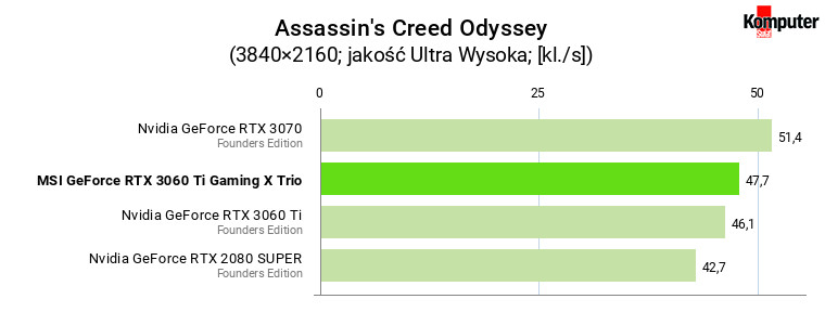 MSI GeForce RTX 3060 Ti Gaming X Trio – Assassin's Creed Odyssey 4K