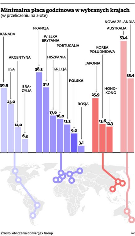 Minimalna płaca godzinowa w wybranych krajach