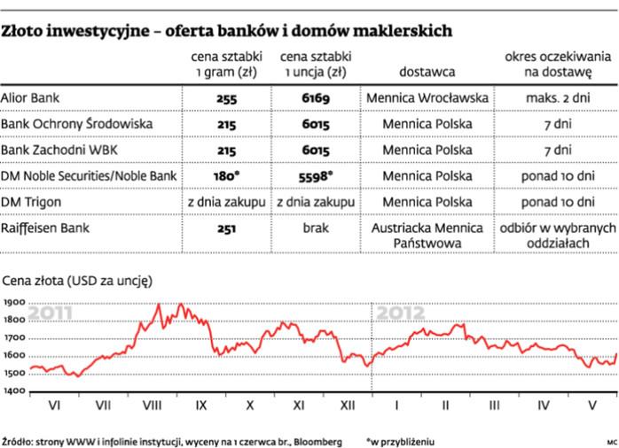 Złoto inwestycyjne - oferta banków i domów maklerskich