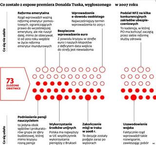 Rząd nie może unikać reform. Zobacz, co zostało z expose Tuska z 2007 r.