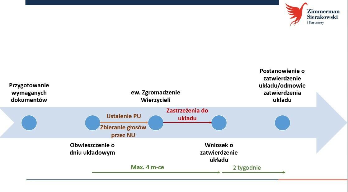 Przebieg postępowania (Kancelaria Zimmerman, Sierakowski i Partnerzy)