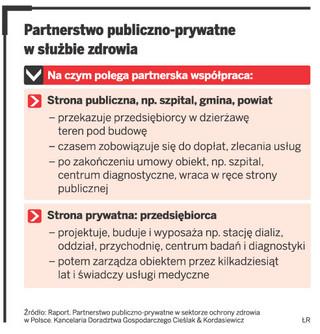 Partnerstwo publiczno-prywatne leczy także służbę zdrowia