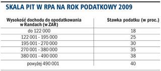 W RPA PIT płacony jest według stawek progresywnych